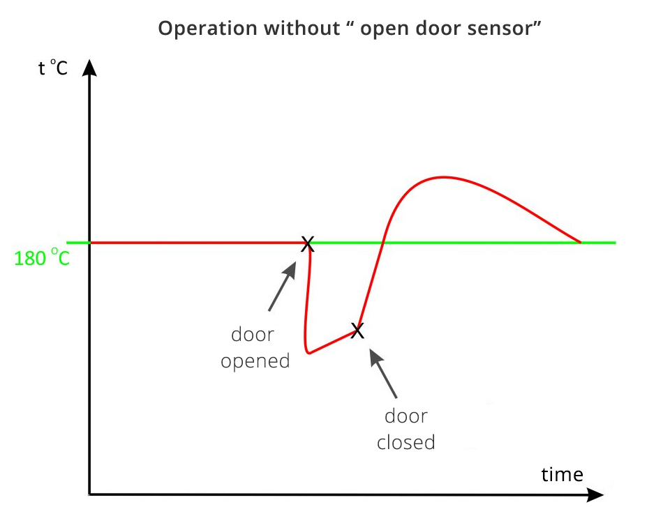 - operation without open door sensor - Protection before overheating in the drying and heating ovens